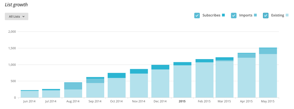 leadpages growth
